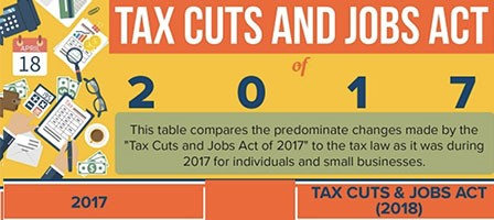 Tax Cuts and Jobs Act Infographic – Let Scott Nissen help you with your Taxes.